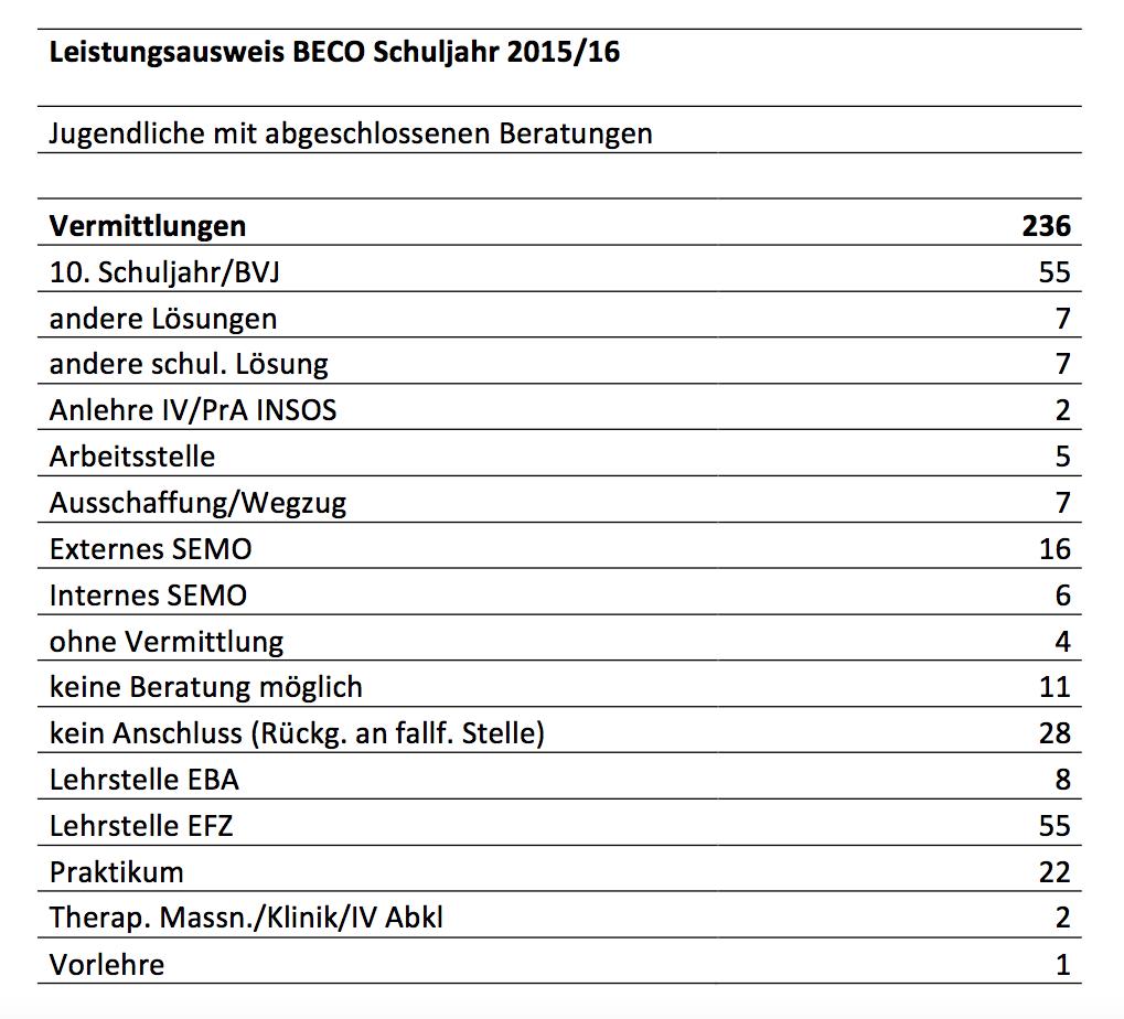 beco-leistungsausweis-2016-15
